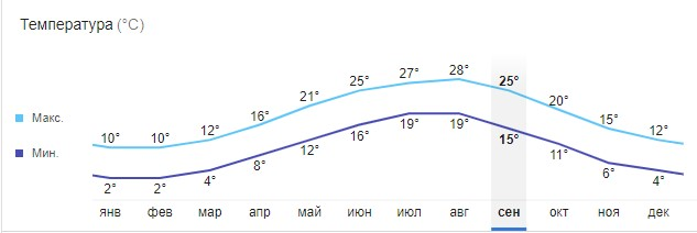 График круглогодичной температуры в Адлере