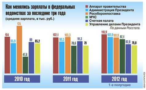 Изменения зарплат в федеральных ведомствах России