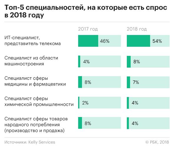 Спрос на профессии в 2018 году