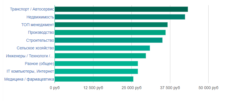 Уровень зарплаты по отраслям в Петрозаводске
