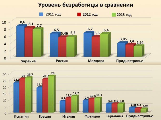 Уровень безработицы в разных странах