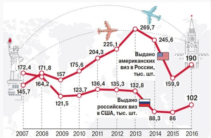Визы в США для россиян