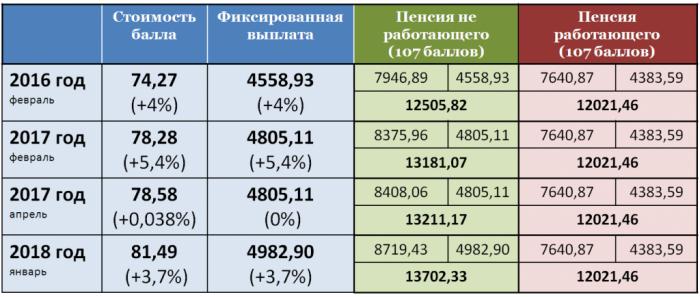Индексация пенсии у работающих и не работающих пенсионеров