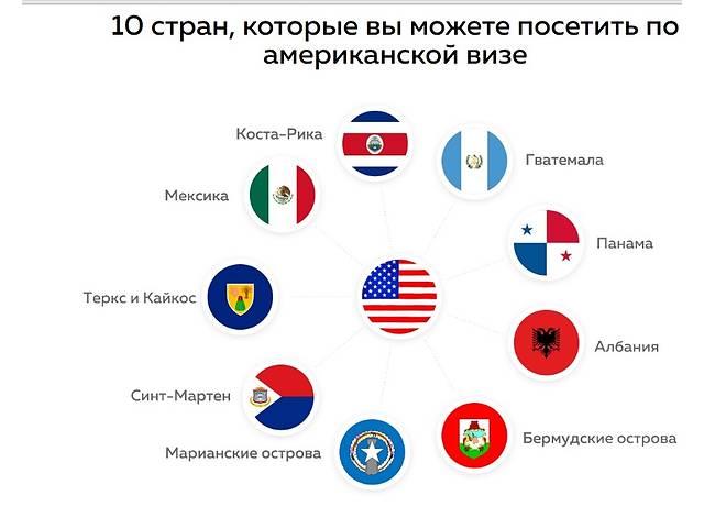 Страны доступные для посещения по американской визе