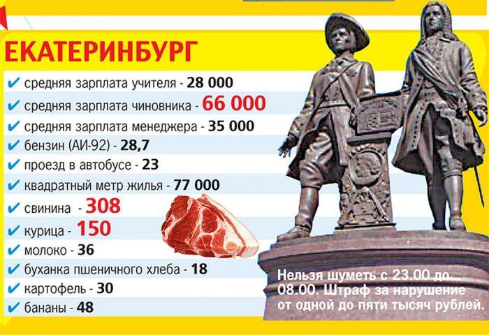 Зарплаты в Екатеринбурге