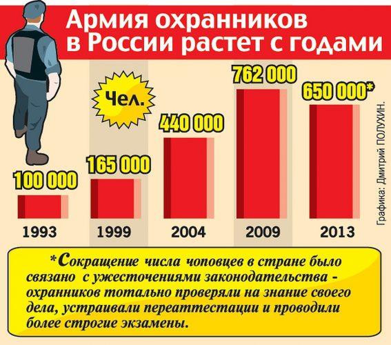 Численность охранников в России