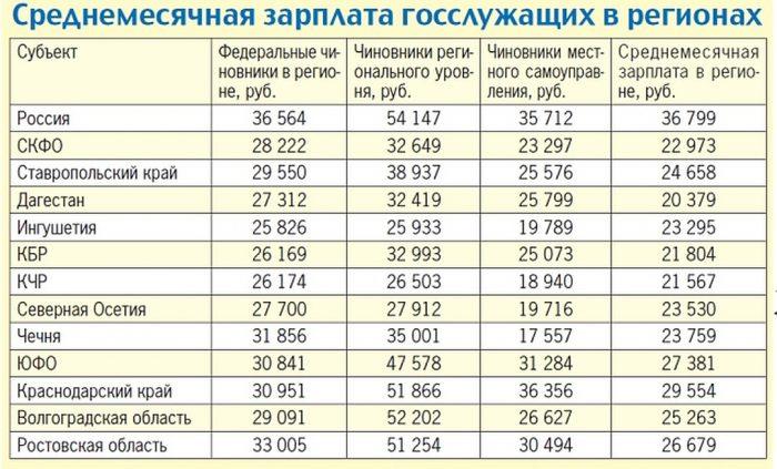 Зарплата госслужащих в регионах