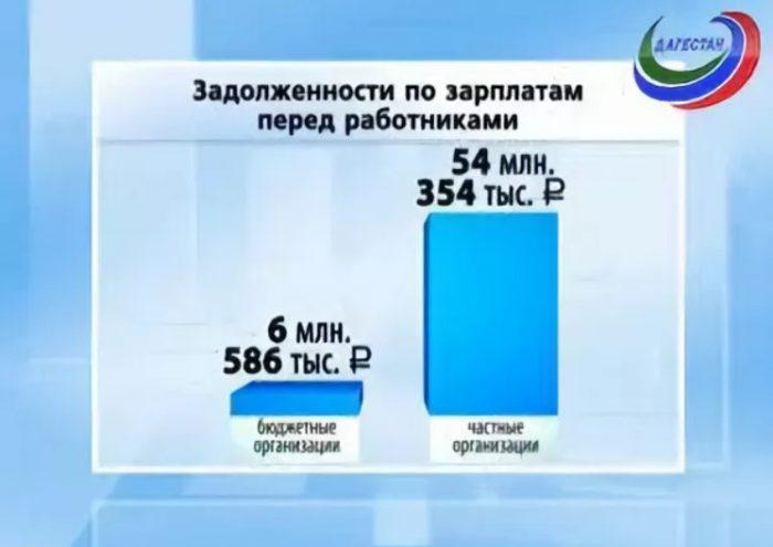 Задолженность в Дагестане по зарплатам