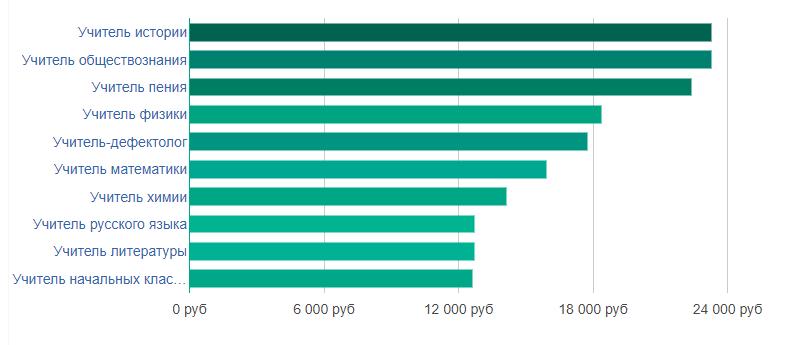 Заработная плата учителей в Республике Карелии