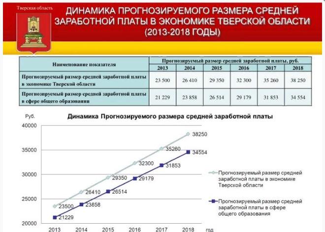 Динамики заработной платы в Тверской области