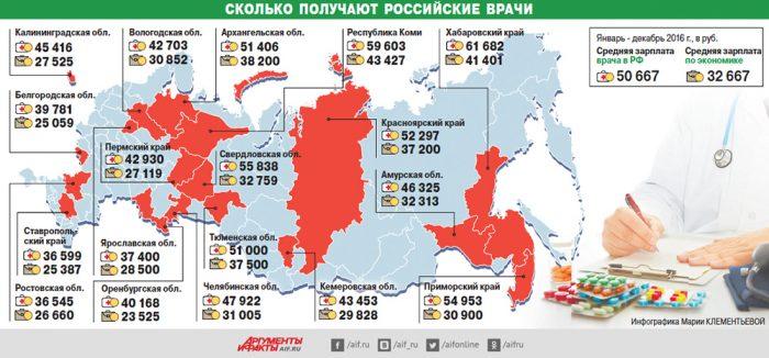 Заработная плата врачей в различных регионах России