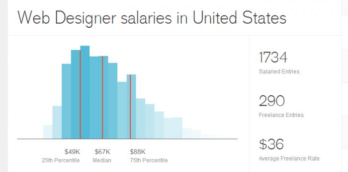 Доходы Web Designer в США