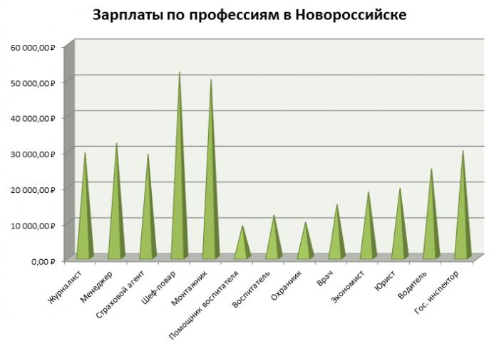 Зарплаты в Новороссийске