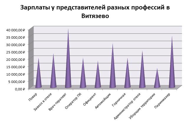 Зарплаты в Витязево