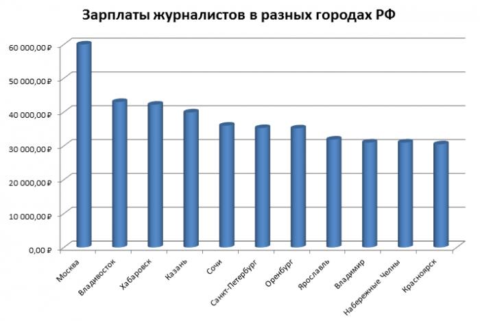 Зар.плата журналистов в разных городах