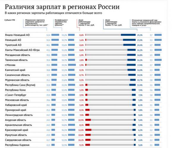 Различия в зарплатах по регионам России