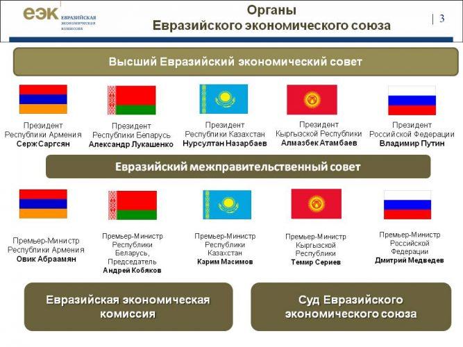 Органы Евразийского экономического союза