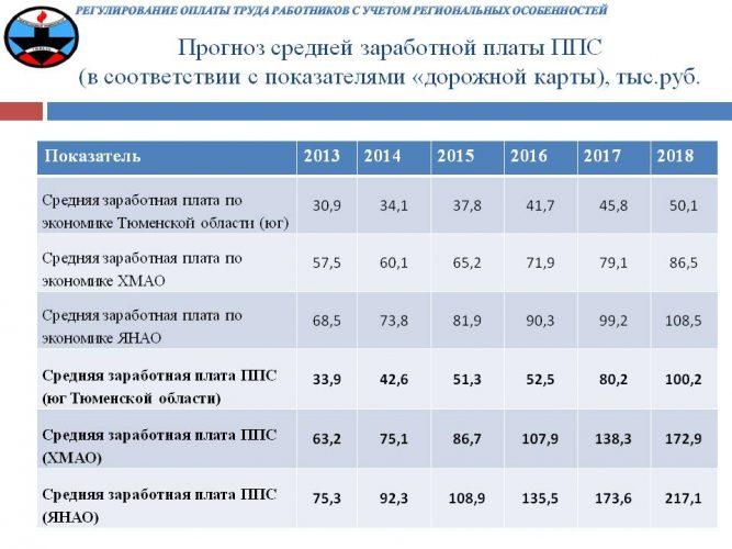 Зарплаты ППС в разных регионах России
