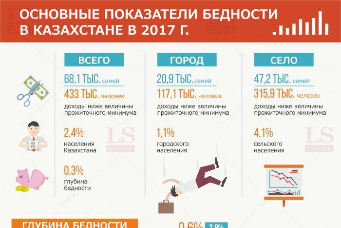 Основные показатели бедности в Казахстане