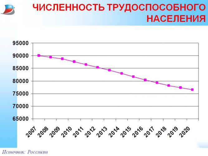Численность трудоспособного населения
