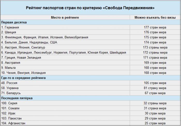 """Рейтинг паспортов различных стран по критерию """" Свобода передвижения"""""""