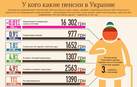 Размер пенсии в Украине у разных категорий граждан