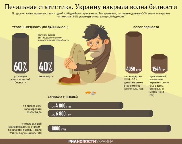 Украину накрыла волна бедности