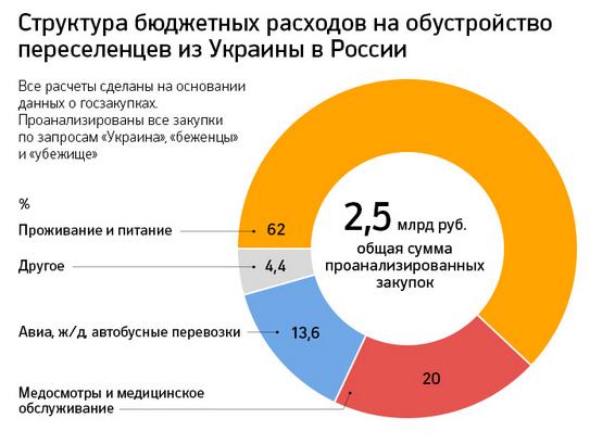 Расходы в РФ на переселенцев