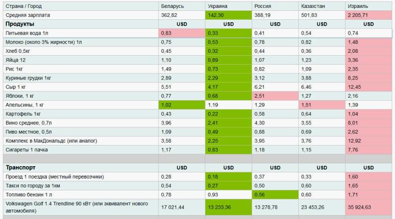 Цены на продукты и бензин