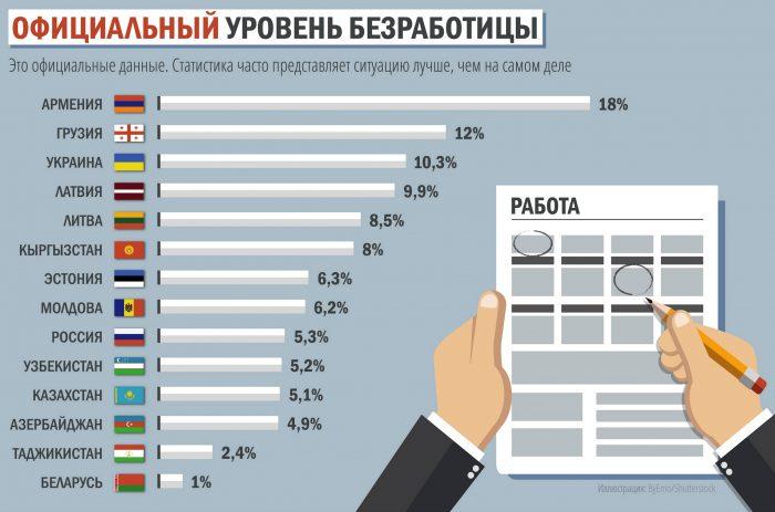 Безработица в разных странах