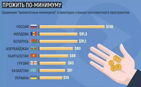 Сравнение прожиточного минимума в странах бывшего СССР
