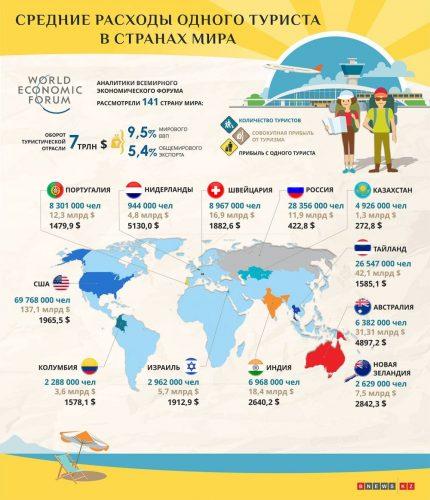 Расходы одного туриста в странах мира