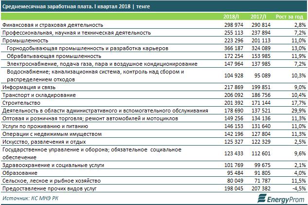 Среднемесячная заработная плата в Казахстане, процент роста за год