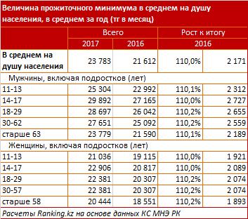 Сведения о прожиточным минимуме в Казахстане
