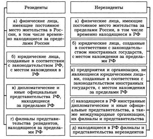 Отличия резидентов и нерезидентов в России