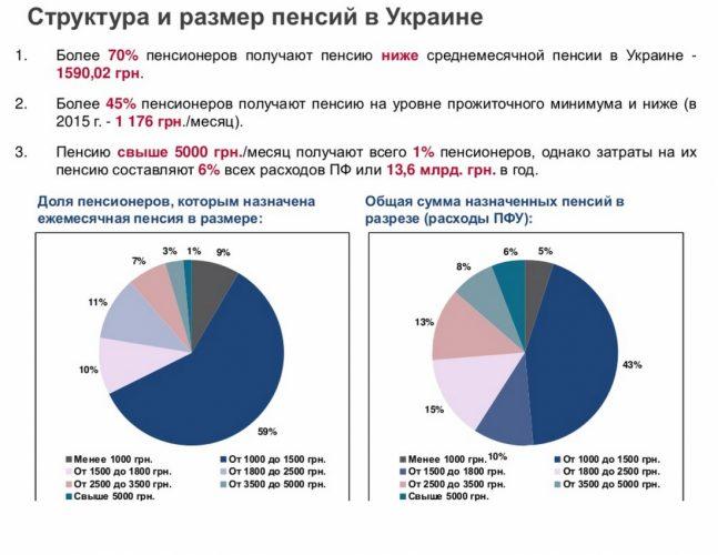 размер пенсии в Украине