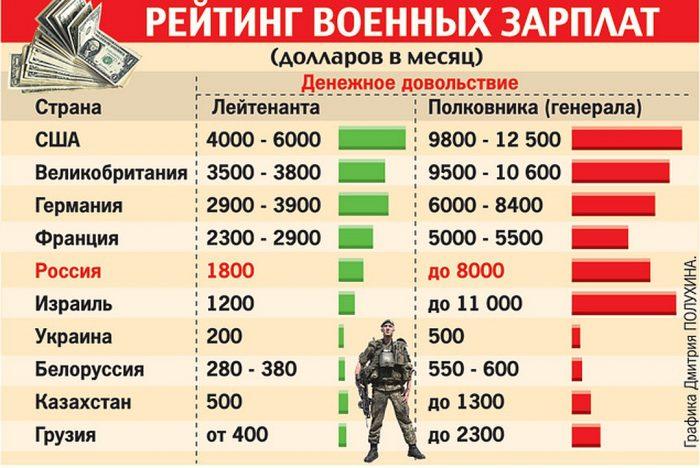 Рейтинг военных зарплат в мире