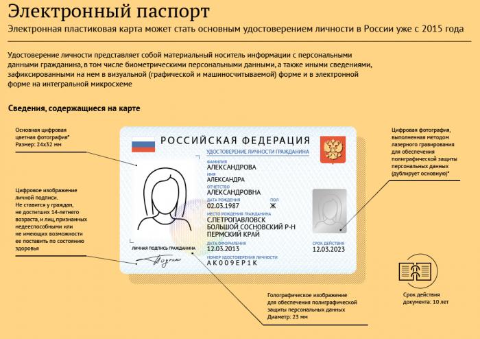 Электронное удостоверение личности