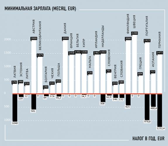 Налог на недвижимость и минимальная зарплата в странах ЕС