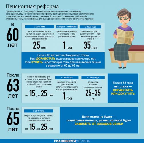 Пенсионная реформа Украины