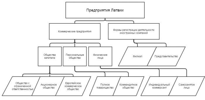 Формы предприятий в Латвии