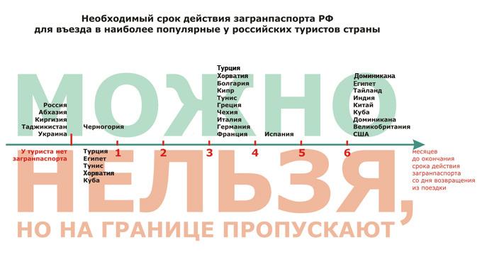 Необходимый срок действия загранпаспорта РФ для выезда в некоторые страны