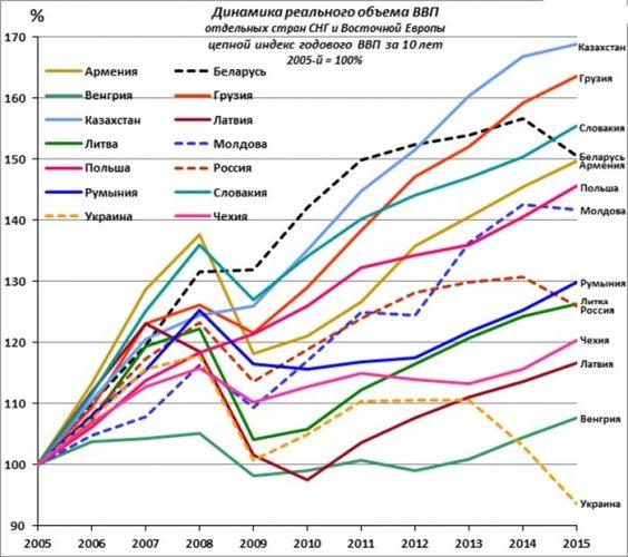 ВВП стран СНГ