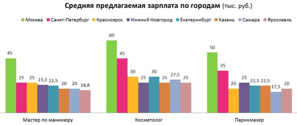 Зарплата у косметологов в России