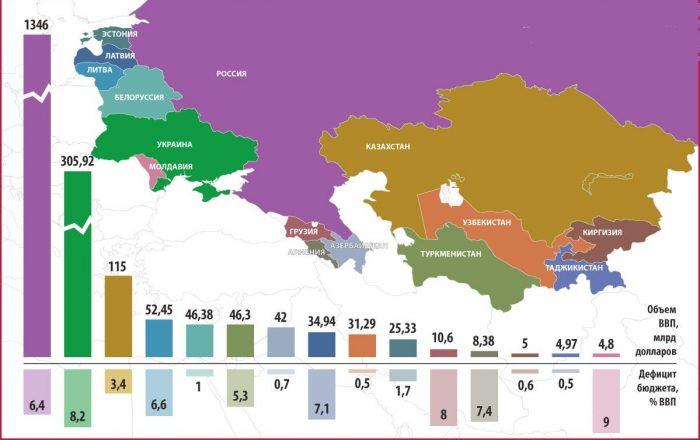 Объем ВВП в странах СНГ