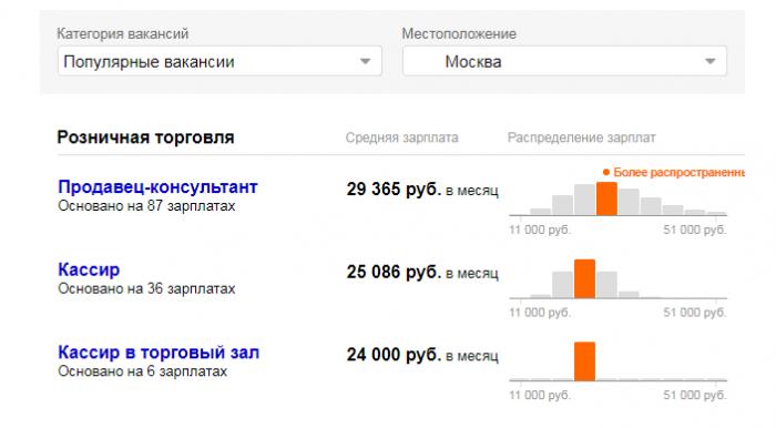 Зар. плата в Эльдорадо в Москве