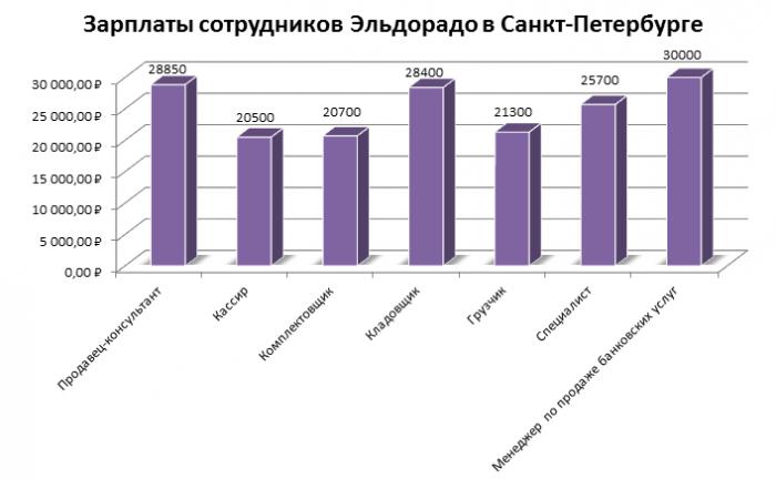 Зарплаты в Эльдорадо в Санкт-Петербурге