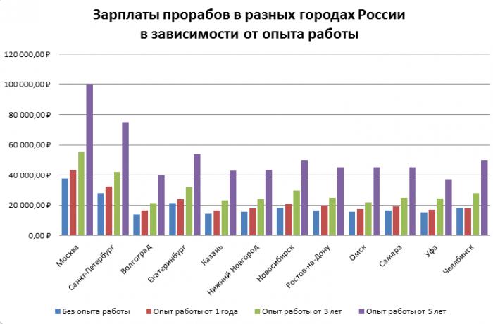 Зарплата прорабов в городах