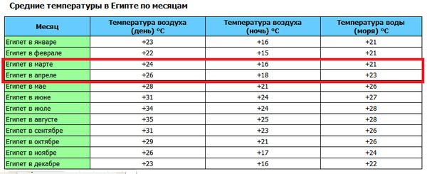 Средняя температура воздуха и воды в Египте по месяцам
