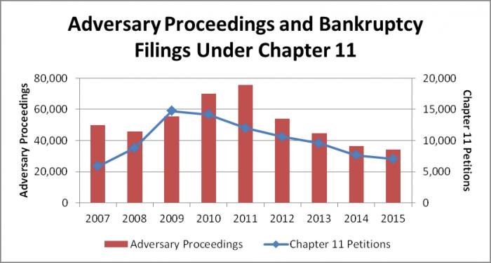 Заявления о несостоятельности и банкротстве согласно главе № 11